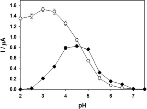 Dependence of the catalytic current on pH for YlLac-coated glassy carbon electrode with ABTS (○) and 2,6-DMP (■), as substrates.