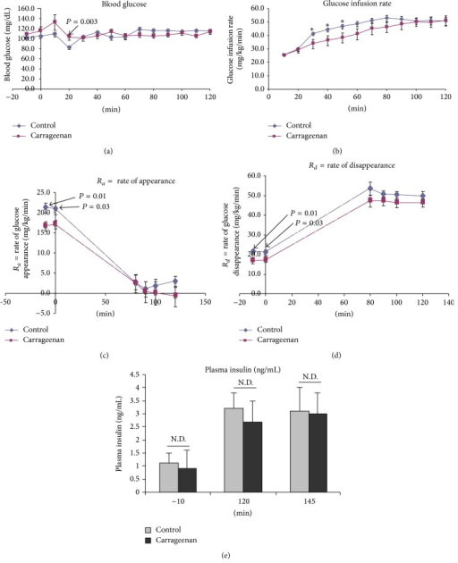 Hyperinsulinemic-euglycemic studies after 18 days of carrageenan exposure. (a) Blood glucose (mg/dL) was higher in the carrageenan-exposed mice than in the control mice at t = 20 minutes. Elevation occurred when the glucose infusion rates were similar (see (b)) (n per group = 10). (b) Glucose infusion rate (mg/kg/minute) was significantly less in the carrageenan-exposed mice than in the control mice from 30 to 50 minutes, and the interval to achieve steady-state was prolonged by 30 minutes. (c) Endogenous Ra was significantly less at baseline in the carrageenan-exposed mice than in the control mice. At steady-state, values were similar. (d) Rd, rate of disappearance of glucose, was significantly less following carrageenan exposure at baseline, but similar at steady-state. (e) Serum insulin levels were similar before and after infusion (N.D. = no difference).