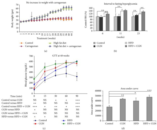 Effects on weight, fasting hyperglycemia, and GTT. (a) Weights were significantly higher in mice on HFD and HFD + carrageenan, compared to control or carrageenan-exposed groups, beginning at 6 weeks and sustained throughout. (b) Fasting blood sugars were significantly higher than control by 6 weeks in HFD + carrageenan, followed by HFD at 11 weeks, and in the carrageenan-exposed group at 23 weeks (n = 28). (c) GTT at 48 weeks showed that carrageenan alone produced higher blood glucose levels at 30, 60, and 90 minutes than control. HFD + carrageenan had higher values than control at all time points, whereas HFD value was higher only at baseline (one-way ANOVA with Tukey-Kramer posttest, n = 12). (d) Area under the curve confirms significant differences for carrageenan, HFD, and HFD + carrageenan, compared to control. CGN = carrageenan; HFD = high fat diet; GTT = glucose tolerance test.