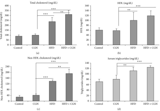 Lipid parameters increased by carrageenan with HFD. (a) Total cholesterol was significantly higher in HFD and HFD + carrageenan mice, compared to control or carrageenan-exposed group (P < 0.001, n = 27) at 50 weeks, and total cholesterol was more in HFD + carrageenan than HFD alone (P < 0.01). (b) HDL cholesterol did not change significantly following carrageenan but was higher in HFD and HFD + carrageenan (P < 0.001, n = 27). (c) Non-HDL cholesterol did not change following carrageenan but increased following HFD and HFD + carrageenan (P < 0.001; n = 27) and was significantly higher in the HFD + carrageenan group than HFD alone (P < 0.01). (d) Triglycerides increased by HFD and HFD + carrageenan, but not by carrageenan alone (n = 27). In HFD + carrageenan, triglycerides were higher than in HFD alone (P < 0.01; one-way ANOVA, with Tukey-Kramer posttest, total n = 27). CGN = carrageenan; HDL = high density lipoprotein; HFD = high fat diet.