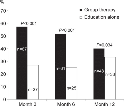 Statistical comparison of continuous abstinence rate between group therapy and education alone.