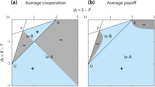 "Sign plots of differences in the average cooperation level and payoff over the populations with a classical mixed equilibrium with  in Eq. (18) and the interior singular strategy with  in Eq. (13). Parameters are as in Fig. 2. For each index, the sign is ""+"", if the value in the singular-strategy case is greater than that in the mixed-equilibrium case; otherwise, ""−""."