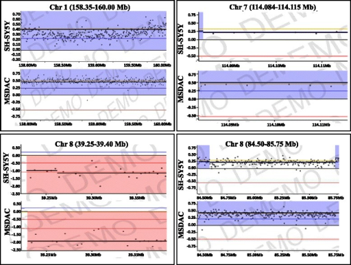 Copy number variations in parental SH-SY5Y and MSDACs. Representative copy number variation charts showing gain in Chr.1, 158.35–160.00 MB; Chr.7, 114.084–114.115 MB; Chr.8, 39.25–39.40 MB, and in Chr.8, 84.50–85.75 MB, corresponding to the coding regions of CD1C, FOXP2, ADAM5, and RALYL, respectively, in MSDACs compared with SH-SY5Y cells
