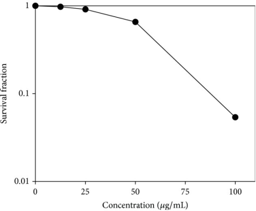 Haliclona sp. extract inhibits colony formation in A549 cells. A549 cells were treated with Haliclona sp. extract and incubated until the formation of colonies. After two weeks, colonies were counted, and the survival ratio was calculated as described in Section 2.