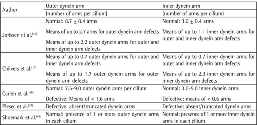 Quantitative assessment of dynein arms.