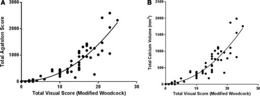 A, Modified Woodcock visual score vs Agatston score: R2=0.83, P<0.0001 (cube root–transformed linear plot; Figure IIIA in the online-only Data Supplement). B, Modified Woodcock visual score vs calcium volume: R2=0.84, P<0.0001 (cube root–transformed linear plot; Figure IIIB in the online-only Data Supplement).