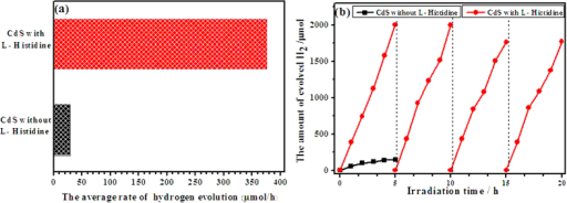 The rate of H2 evolution on the samples CdS prepared without L-Histidine and with L-Histidine under visible light (a) Photoevolution of H2 on the photocatalysts under visible light irradiation (b).