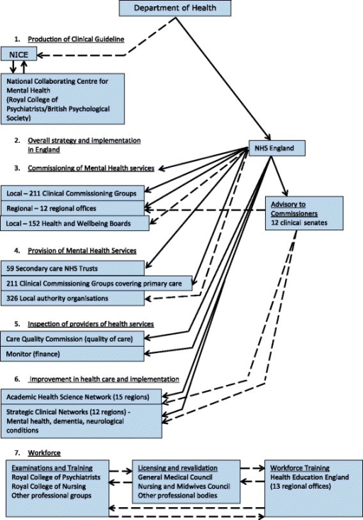 Relationships of NICE to National Health Services and Workforce organisations under Health and Social Act (2012). Indirect relationships Direct relationships. Does not fully represent all social care, public health, third sector, and independent contractors. England only. Wales is not represented