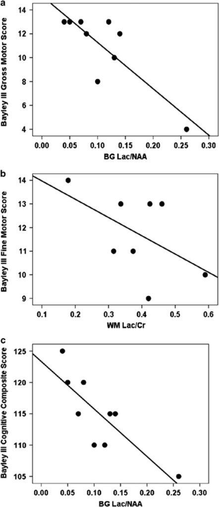 Regression plots of Lac/Cr metabolite ratios compared with 12-month Bayley III scores. (a) In males, Lac/Cr ratios in basal ganglia (BG) correlate significantly with gross motor domain scores. (b) In females, Lac/Cr ratios in white matter (WM) correlate significantly with fine motor domain scores. (c) In males, Lac/Cr in BG correlate significantly with cognitive composite scores. Data points represent raw data on individual patients.