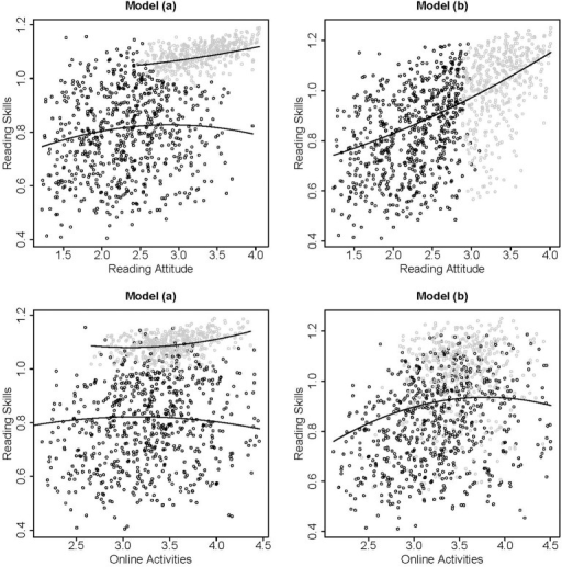 Scatter plots of the estimated factor scores based on the two class solutions of Model (a) (left panels) and Model (b) (right panels) for reading attitude and reading skills (upper panels) and online activities and reading skills (lower panels). The model based relationships between the variables are indicated with solid lines, class membership is indicated by black or gray dots.