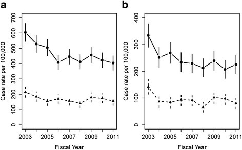 Crude case rates per 100,000 adolescents aged 15–17 years by sex over time. a adolescents with ED visits for deliberate self-harm; (b) adolescents with an ED visit for self-harm but without a 14-day physician follow-up. females (○) and males (∆)
