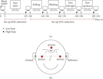 (a) Protocol used for the collection of EEG and EOGsamples to set up the EMG detection and EOG reduction. The recording wasdivided into several segments, each separated by a 5-s resting period.Instructions were presented on a computer screen. At the beginning and end ofeach task low -and high-warning tones were presented, respectively. (b)Positions of EOG electrodes (reference left mastoid, ground right mastoid). Thethree EOG electrodes are placed above the nasion, and below the outer canthi ofthe eyes, generating in a right-angled triangle. The legs of the triangle formtwo spatially orthogonal components (modified from [18]).