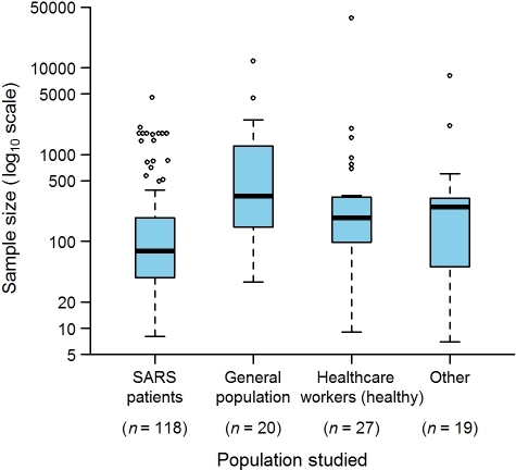"Sample sizes used in the epidemiological studies on SARS (152 articles).""Other"" indicates studies in which patients without SARS, households of SARS patients, and quarantined individuals were studied. The sum of n is greater than 152 because several studies analyzed more than one population. Box-plot representation: The horizontal line inside the box represents the median; the lower and upper borders of the box represent the 25th and 75th percentiles, respectively; the whiskers correspond to extending to 1.5 times the box width (i.e., the IQR) from both ends of the box, and the circles represent values outside that interval. Whenever the minimum or maximum observed value is within the whisker interval, the alternative limit of the corresponding whisker becomes the corresponding minimum or maximum observed value."