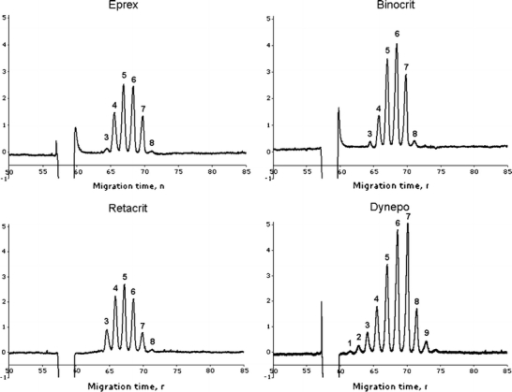 an analysis of polyacrylamide gel electrophoresis of proteins and the enzyme linked immunosorbent as View lab report - lab report 8 - polyacrylamide gel electrophoresis of proteins  and the enzyme-linked immunosorbent as from biosc 434 at clemson.
