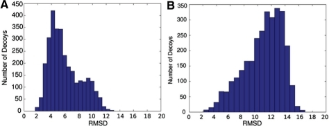 The RMSD histograms of the 3000 decoys generated by our method TreeFolder (A) and FARNA (B) for 1esy.