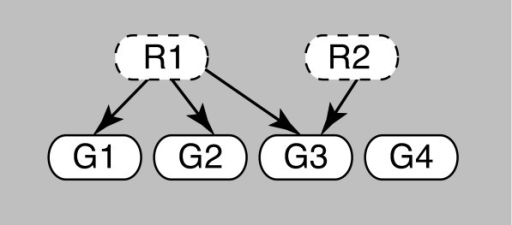 A partially observed bipartite network. A POBN model of a mechanism based on 2 unobserved regulators associated with 4 observed genes G1-G4.