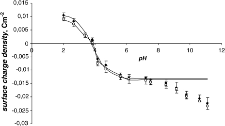 pH dependence of surface charge density of erythrocytes: filled circle control; open square SonoVue effect (experimental values are indicated by points and theoretical values, by the curve)