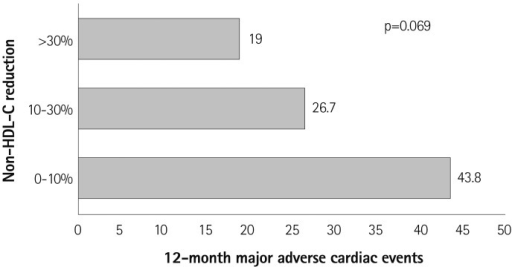 Non-HDL-C reduction rates vs. 12-month major adverse cardiac events. non-HCL-C: non-high density lipoprotein-cholesterol.