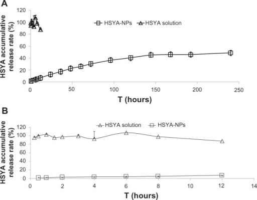 HSYA release from nanoparticles in double-distilled water at 4°C (n = 3).Note:Figure 2B is an enlarged version of Figure 2A.Abbreviations: HSYA, hydroxysafflor yellow A; NP, nanoparticle.