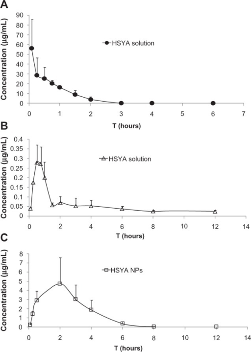 (A) Plasma concentration-time profiles of HSYA after intravenous administration of HSYA solution, (B) oral administration of HSYA solution, and (C) HSYA-NPs to rats at a dose of 25 mg/kg.Abbreviations: HSYA, hydroxysafflor yellow A; NP, nanoparticle.