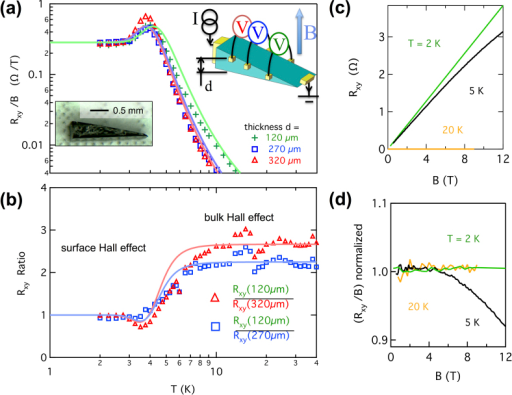 Surface Hall effect.(a), Markers, Hall resistances Rxy divided by magnetic field B versus temperature T at three different thicknesses d in a wedge shaped sample S1. Lines are simulations using a two conduction channel model (see text). Left inset, picture of the crystal before wiring. Right inset, measurement schematic. (b), Markers, ratios between Hall resistances Rxy at different d, showing the transition from bulk to surface conduction as temperature is lowered. Lines are calculated from simulations as in (a). (c), Rxy versus B at various T for d = 120 μm, showing nonlinearity at around 5 K. (d), Rxy/B normalized to small field values to demonstrate the nonlinearity.