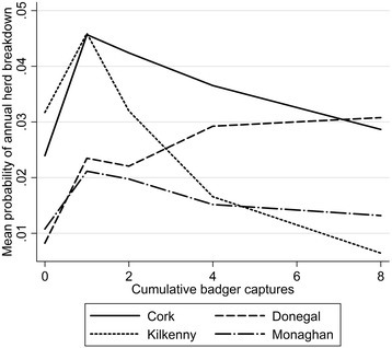 The relationship between cattle herds breakdown risk and badger culling intensity, modelled using splines. Herds exposed to culling are generally higher risk herds relative to herd away from culled areas. Risk declines with increased culling intensity in Counties Cork, Kilkenny and Monaghan, whereas risk increases with culling intensity in Co. Donegal.