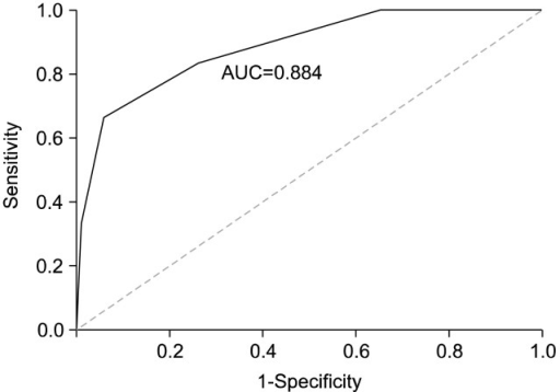 Receiver-operating characteristic analysis of the systemic inflammatory response syndrome score and mortality. The area under the curve (AUC) is 0.884 with discrimination between 1.5 (sensitivity=0.833, specificity=0.742) and 2.5 (sensitivity=0.667, specificity=0.94).