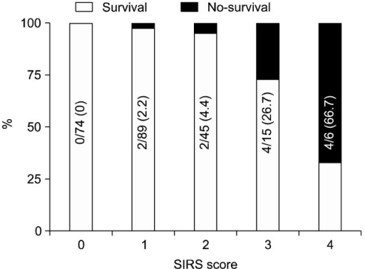 Mortality rate according to the systemic inflammatory response syndrome (SIRS) score, which was positively correlated with mortality. Values are presented as number (%).