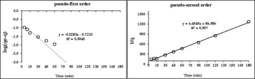 Adsorption kinetics; pseudo-first order and pseudo-second order (nanoadsorbent dose = 3 g/100 mL, C0 = 5 mg/l, Temp = 25°C and pH = 7).
