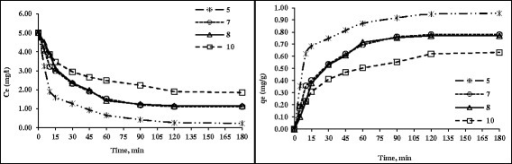 The effect of pH and contact time on HA removal by nanoadsorbent (HA = 5 mg/L, nanoadsorbent dose = 0.5 g/100 mL and Temp = 25°C).
