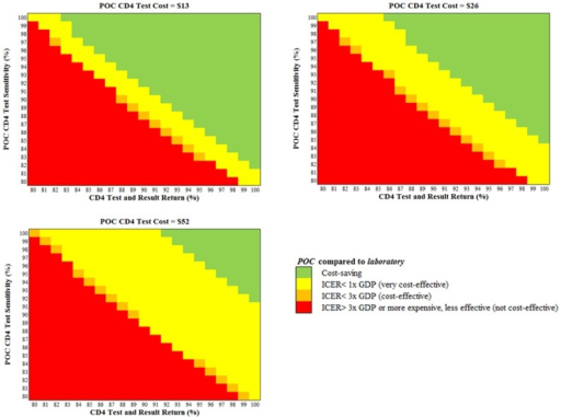 Multivariate sensitivity analyses: Cost-effectiveness of POC CD4 testing compared to laboratory testing.The cost-effectiveness of POC CD4 testing compared to laboratory testing is shown for key combinations of POC CD4 assay cost, POC assay sensitivity, and POC CD4 test and result return rates, defined as the product of (proportion of HIV-identified women undergoing CD4 testing) * (proportion of CD4-tested women receiving CD4 results). Abbreviations: POC: point-of-care testing.