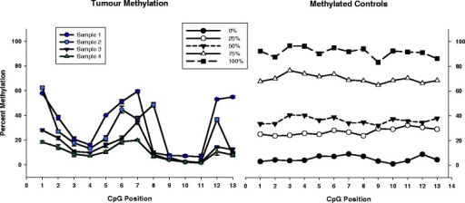 Representative methylation results. Representative data of 4 out of the 13 clinical FFPE samples assayed are shown. FFPE breast tumour samples were assayed in triplicate, along with a set of methylation controls (0%, 25%, 50%, 75%, and 100% methylation controls). Whereas the methylation values for the control samples were observed to be maintained at consistent levels across the region of interest, the breast cancer samples were observed to give unique patterns of methylation.