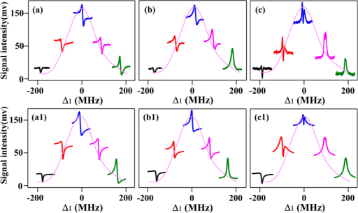 The change in Δ1 induced enhancement and suppression of FWM2 together with the SWM2 process by scanning Δ4 (a) without E2, and (b) with E2 coupling the transition between 5P3/2↔54D5/2, respectively, at atom density N0 = 1 × 1012 cm−3. (c) is the same to (b) except for N0 = 2.4 × 1012 cm−3. The profile (curve constituted of the baseline of each signal) in each panel is the FWM2 signal versus Δ1, which is broadened by the Doppler effect Δ1−Δ3 = k1v + k3v. (a1)(b1) and (c1) are the theoretical predictions corresponding to (a)(b) and (c), respectively. (a1) ΔΦ′ = −π/6. (b1) ΔΦ′ = −π/6, ΔΦ = ΔΦ1 + ΔΦ2 = −π/12. (c1) ΔΦ′ = −π/6, ΔΦ = ΔΦ1 + ΔΦ2 = −π/3. Δ2 = 0, Δ3 = 150 MHz. Ω1 = 2π × 54 MHz at 0.5 mW, Ω2 = 2π × 7.6 MHz at 200 mW, Ω4 = 2π × 116 MHz at 4 mW, Ω3 = 2π × 170 MHz at 5 mW, Ω3′ = 2π × 275 MHz at 13 mW.