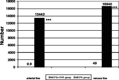 Mean number of gaseous microemboli in the arterial and venous line according to study group. ***P < 0.001 miniaturized extracorporeal perfusion system plus volume replacement reservoir group vs. miniaturized extracorporeal perfusion system group