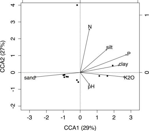Canonical Correspondence Analysis (CCA) of plant communities with five selected soil parameters in PKK.CCA1 explained 29% of the total inertia and CCA2 explained a further 27% of the total inertia. However, axis significance tests indicated that only CCA1 represented a significant association between tree community composition and soil parameters (CCA1 p = 0.04, CCA2 p = 0.11).