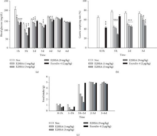Long-acting effects of E2HSA on nonfasting blood glucose levels (a), gastric emptying (b), and food intake per mouse (c) in normal ICR mice injected with a single dose subcutaneously. Food intake was measured per cage and expressed as food intake per mouse within the indicated time period. Nor., normal ICR mice administered saline. Data are expressed as mean ± S.E.M (n = 10). ∗P < 0.05, ∗∗P < 0.01, and ∗∗∗P < 0.001 versus Nor.