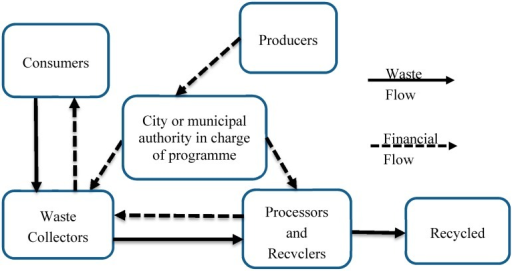 State or government run recovery system model.