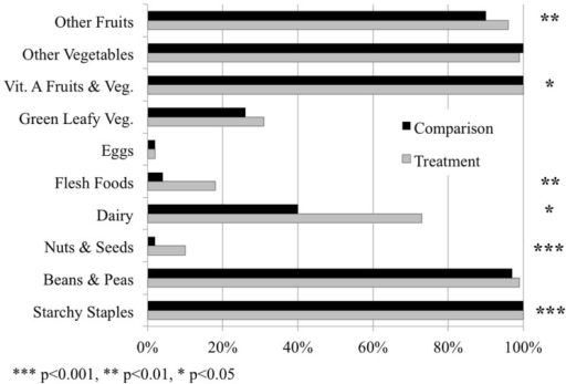 The percentage of households consuming each of the 10 food groups in the diet diversity score on a daily basis in the treatment and comparison populations, respectively. Significant differences in the consumption of food groups between the two populations represented by asterisks, based on analyses from mixed models with fixed effects.
