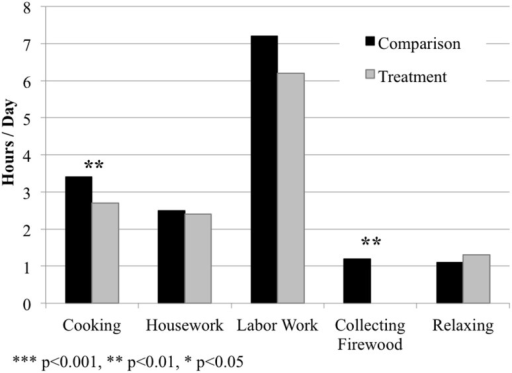 The amount of time female household heads spent cooking, doing housework, doing labor work, collecting firewood, and relaxing per day in the treatment and comparison populations, respectively. Values presented as mean hours spent per day on each activity. Significant differences in respondent time allocations between the two populations represented by asterisks, based on analyses from mixed models with fixed effects (see Table 3).