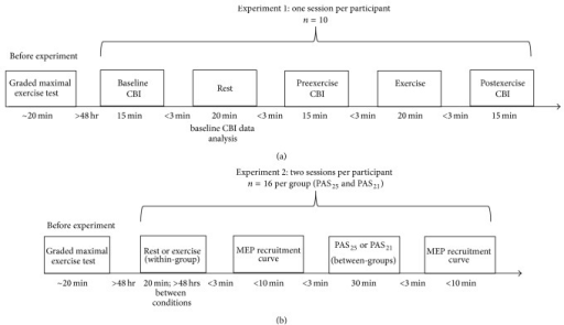 Overview of experimental procedures for Experiment   1 (a) and Experiment   2 (b). Each session was approximately two hours in duration. CBI: cerebellar inhibition; MEP: motor evoked potential; PAS25: paired associative stimulation with 25 ms interstimulus interval; PAS21: paired associative stimulation with 21 ms interstimulus interval.