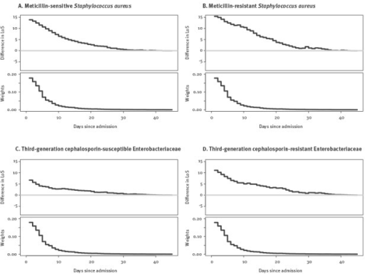 Results of multistate models to determine excess length of stay attributable to bloodstream infection caused by different combinations of bacteria and susceptibility, 10 European hospitals, 2010–2011 (n = 606,649)