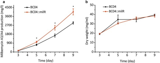 Effect of overexpression of milR on antibiotics production and cell dry weight. a Milbemycin production in S. bingchenggensis BC04 and BC04::milR. b Cell dry weight of S. bingchenggensis BC04 and BC04::milR. Data are presented as the averages of the results of three independent experiments. Error bars show standard deviations, *P < 0.05