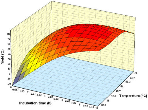 Three dimensional plot showing the effect of incubation time, temperature and their mutual effect on the synthesis of wax esters. Other variables are constant: enzyme, 0.15 g and molar ratio palm oil:oleyl alcohol, 1:3.