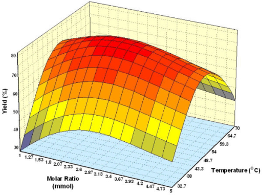 Three dimensional plot showing the effect of substrate molar ratio, temperature and their mutual effect on the synthesis of wax esters. Other variables are constant: enzyme, 0.15 g and incubation time, 5 h.