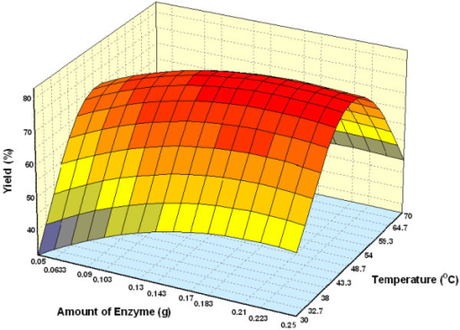 Three dimensional plot showing the effect of amount of enzyme, temperature and their mutual effect on the synthesis of wax esters. Other variables are constant: molar ratio palm oil:oleyl alcohol, 1:3 and incubation time, 5 h.