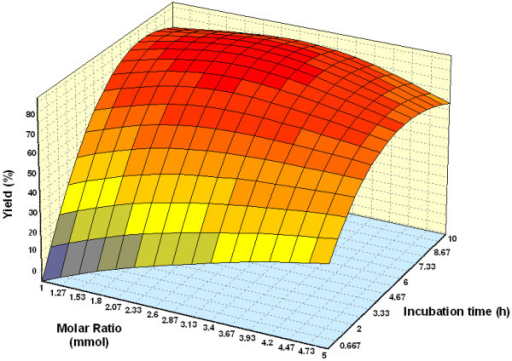 Three dimensional plot showing the effect of substrate molar ratio, incubation time and their mutual effect on the synthesis of wax esters. Other variables are constant: enzyme, 0.15 g and temperature, 50°C.