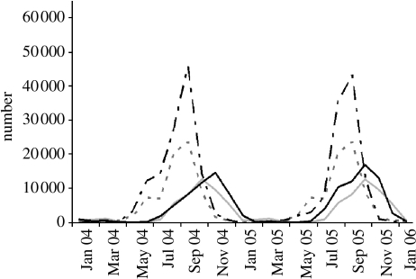 Time series of the number of fire pixels detected in the Brazilian Amazonia from January 2000 to January 2006. The monthly number of fire pixels from January 2004 to January 2006 is shown as a solid black line for the north (between 6 and 7° S) and as a dashed black line for the south (between 7 and 18° S). The average number of fire pixels during 2000–2003 is shown as solid grey line for the north and as dashed grey line for the south. Fire detections are from CPTEC/INPE based on NOAA12 afternoon overpasses approximately 20 GMT.