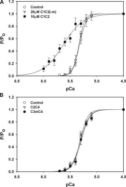 Effects of the MyBP-C motif on Ca2+ sensitivity of tension. (A) Incubation of trabeculae with 10 μM C1C2 (squares; n = 6) resulted in a leftward shift of the tension–pCa relationship relative to control (circles), indicating an increase in Ca2+ sensitivity of tension (ΔpCa50 = 0.30 ± 0.05). 20 μM C1C2(-m) (triangles; n = 3) that lacks the MyBP-C motif was without effect on the tension–pCa relationship. (B) 20 μM C2C4 without the motif (triangles; n = 4) and 20 μM C3mC4 with the motif (squares; n = 3) had no effect on Ca2+ sensitivity of tension.