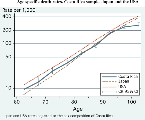 Age-specific death rates. Costa Rica sample, Japan, and United States.