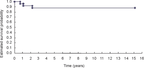 Curve depicting overall survival (years) for the 25 patients with liposarcoma of the extremities
